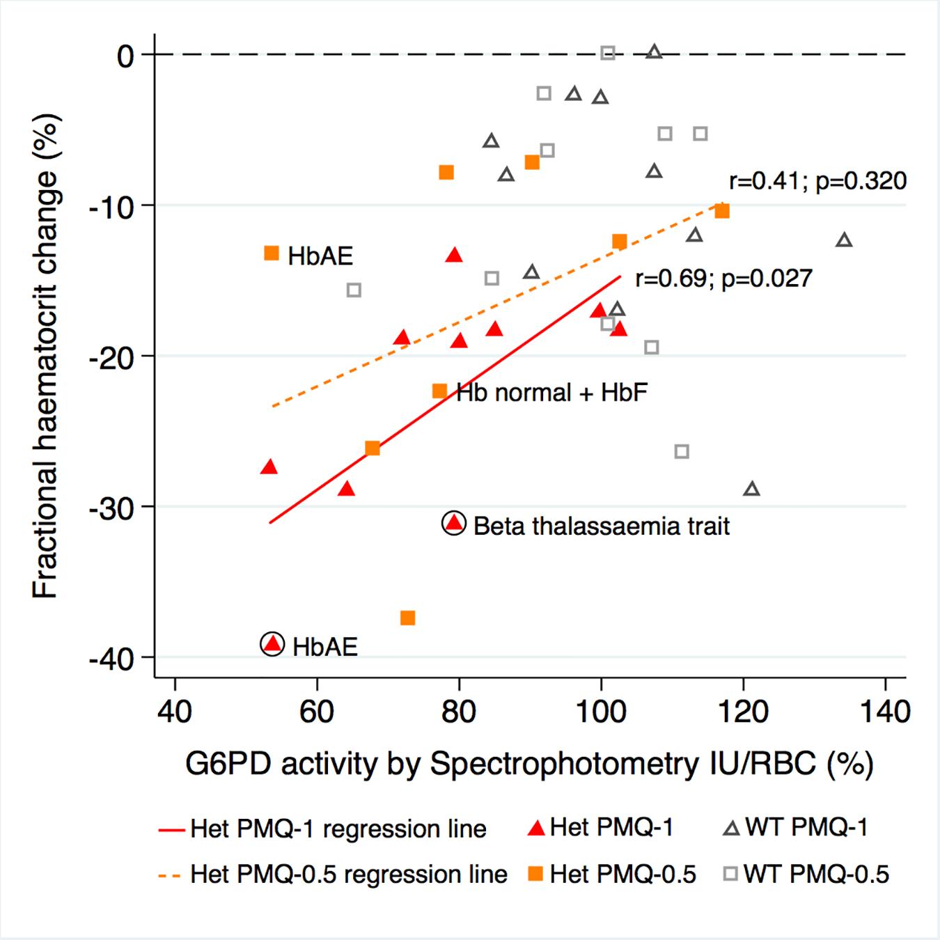 Correlation between maximum individual fractional haematocrit reduction and mean G6PD activity (IU/RBC)*.
