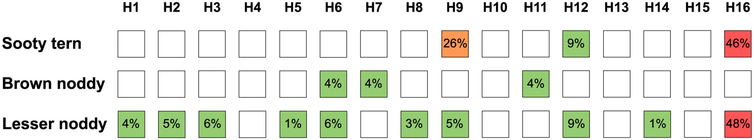 Hemagglutinin (HA)-specific antibody diversity in species in the Charadriiformes order.