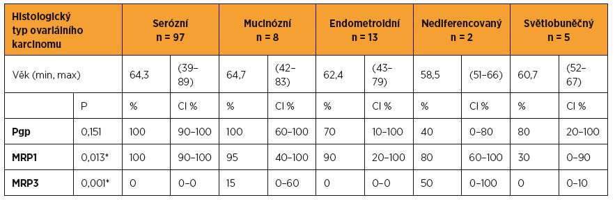 Proteiny rezistence Pgp, MRP1, MRP3 a histologický typ ovariálního karcinomu