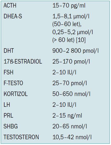 Normální hladiny sledovaných hormonů u mužů.