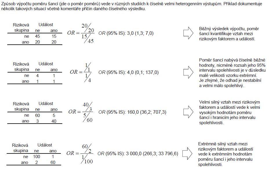 Příklad 1. Ukázky výsledků výpočtu poměru šancí (OR) za různých podmínek.