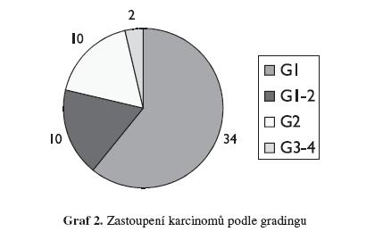 Zastoupení karcinomů podle gradingu