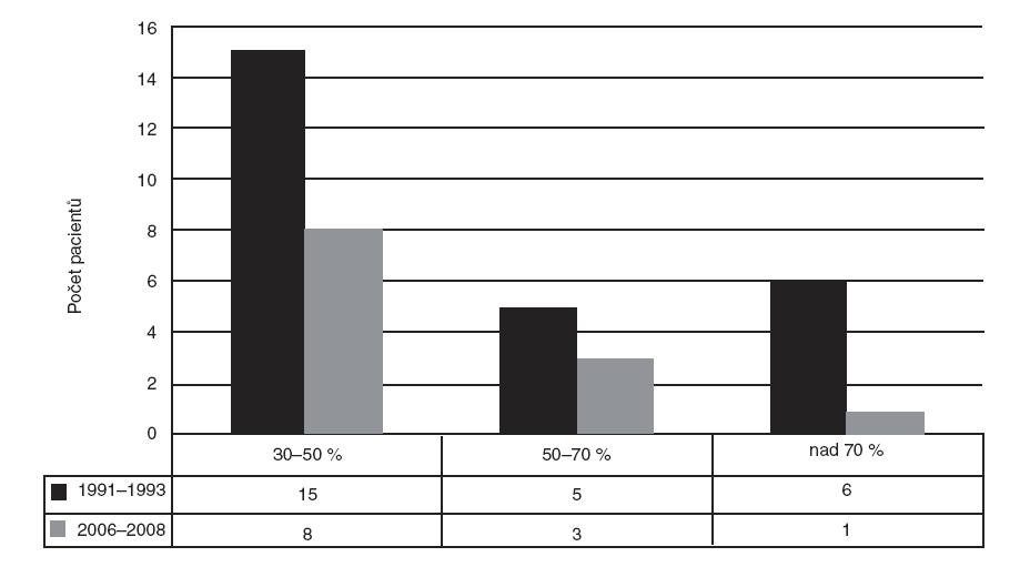 Počet dětských pacientů s popáleninami nad 30 % tělesného povrchu v letech 1991–1993 a 2006–2008.