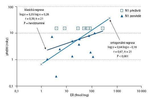 Závislost přežití na ER u N1 (jen postmenopauzální – spojený výpočet – přeživší se zemřelými).