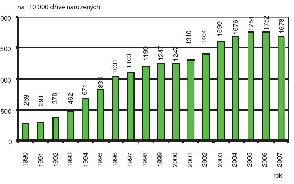 Relativní počty invazivní prenatální diagnostiky; Česká republika, 1990–2007