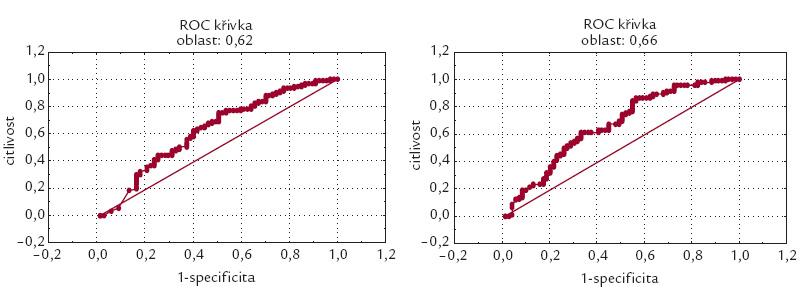 ROC křivka pro BNP (levá část grafu) a NT-proBNP (pravá část grafu) celého souboru. Plocha pod křivkou BNP je rovna 0,62, resp. plocha pod křivkou je 0,66 pro NT-proBNP.