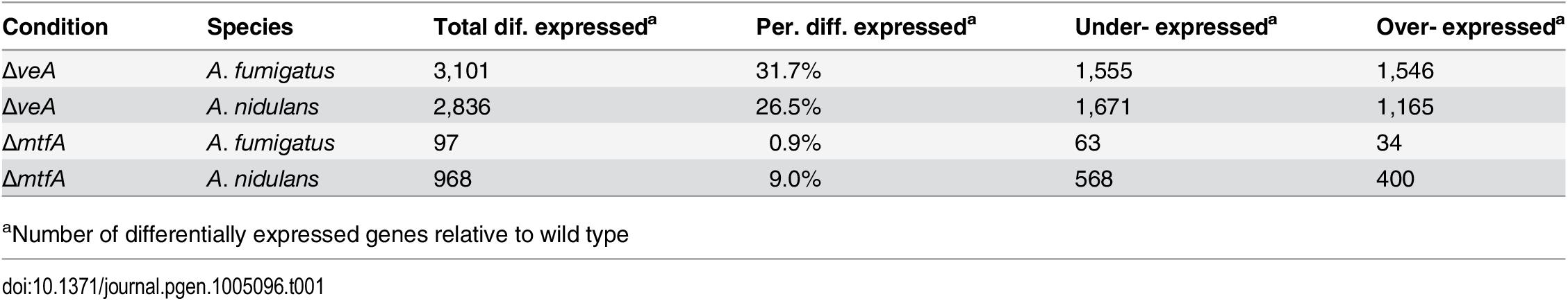 Differentially expressed genes in Δ<i>veA</i> vs WT and Δ<i>mtfA</i> vs WT comparisons for <i>A</i>. <i>fumigatus</i> and <i>A</i>. <i>nidulans</i>.