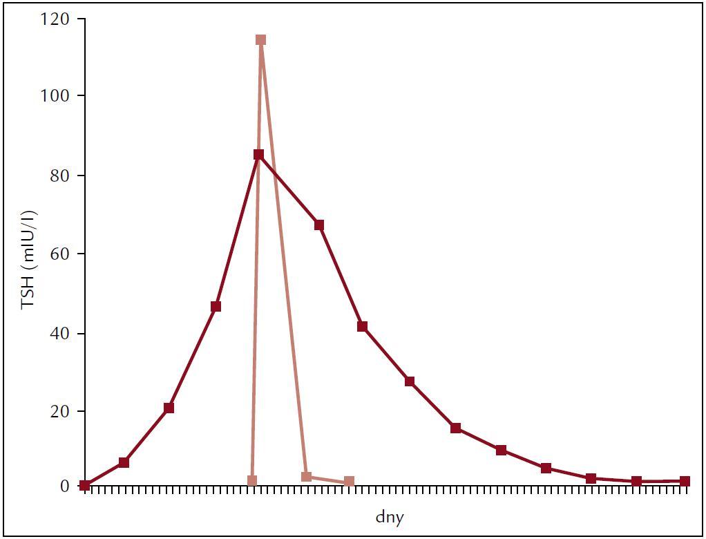 Křivka hladiny TSH při 4týdenním vysazení I-T<sub>4</sub> vs po podání rhTSH [12].