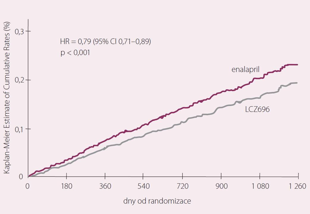 Studie PARADIGM-HF – hospitalizace pro srdeční selhání. Upraveno dle [9].