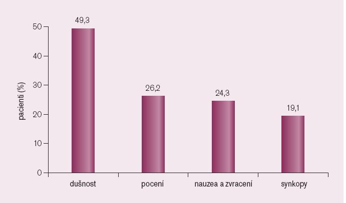 Dominující příznaky u nemocných přijatých s bezbolestným AKS (součet přesahuje 100 %, protože někteří nemocní měli několik příznaků současně).