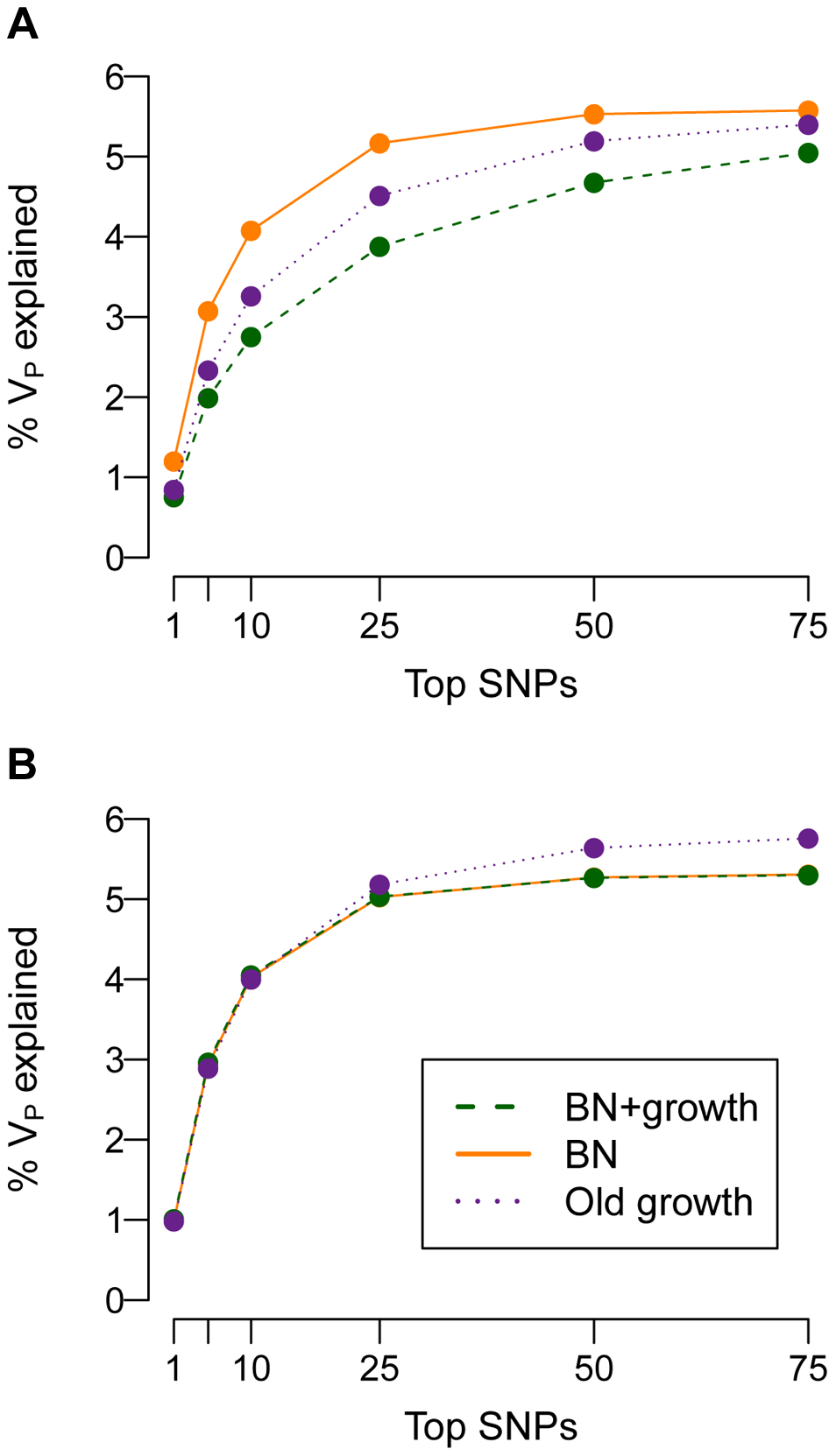 Cumulative distribution of the amount of the phenotypic variance of a trait (<i>V<sub>P</sub></i>; <i>y</i>-axis) explained by the SNPs that explain the most variance (<i>x</i>-axis).
