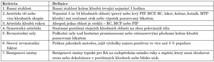 Klasifikační kritéria ACR pro diagnózu RA (podle Arnetta, et al., 1987 (9).