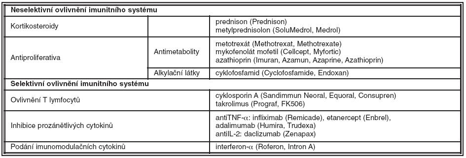 Imunosupresiva/imunomodulancia používaná k léčbě uveitid