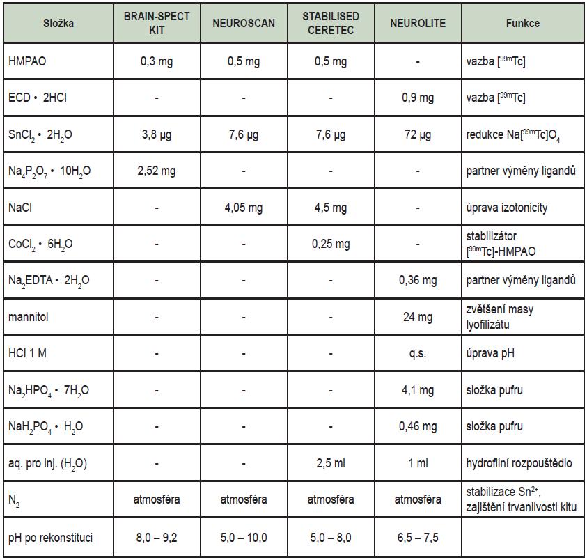 Složení kitů pro přípravu [<sup>99m</sup>Tc]technecium-HMPAO a [<sup>99m</sup>Tc]technecium-ECD.
