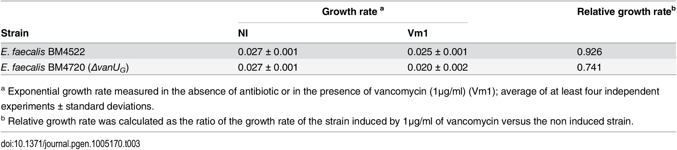 Growth rate.