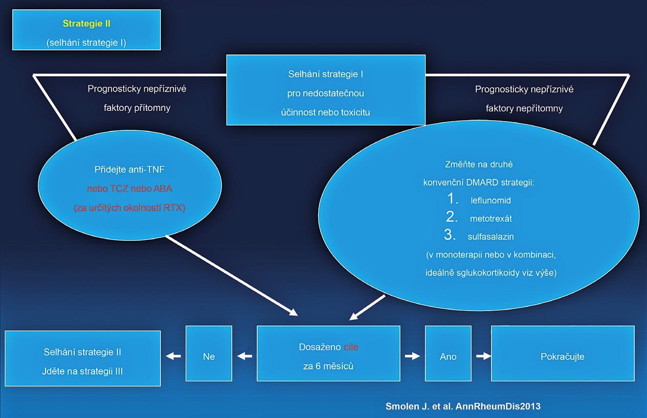 EULAR doporučený algoritmus léčby RA.