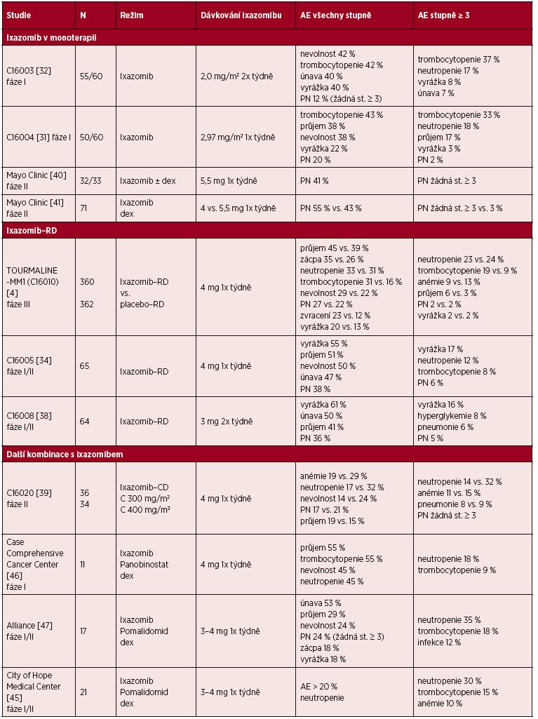 Bezpečnost ixazomibu v monoterapii nebo kombinované terapii u pacientů s MM