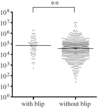 Pre-treatment viral load in subjects with and without viral blips. Line indicates median log10 HIV RNA