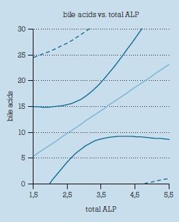 Korelácia medzi hladinou žlčových kyselín a celkovou aktivitou alkalickej fosfatázy v súbore gravidných žien s intrahepatálnou cholestázou.