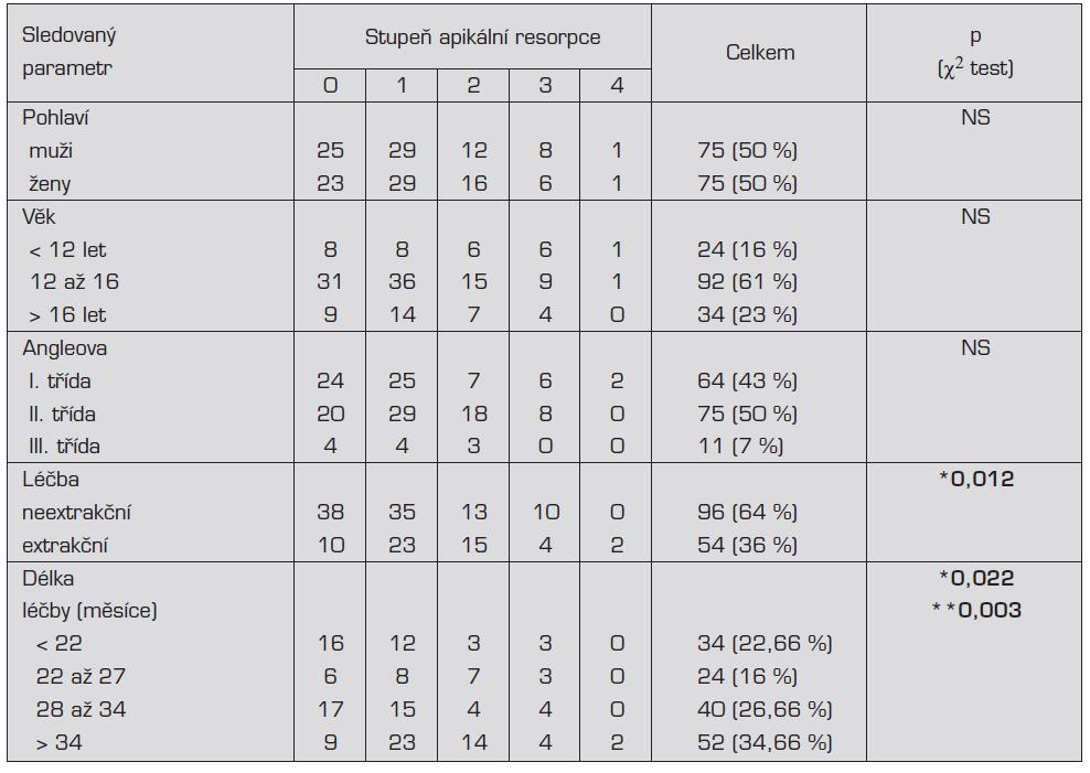 Výskyt apikálních resorpcí po léčbě pevným ortodontickým aparátem v závislosti na sledovaných parametrech