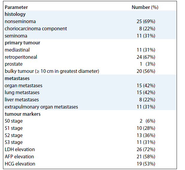 Baseline characteristics of 36 patients with primary extragonadal germ-cell tumours.
