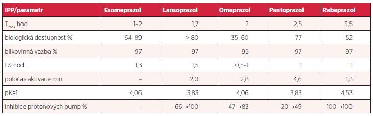 Srovnání důležitých parametrů farmakokinetiky a dalších vlastností IPP