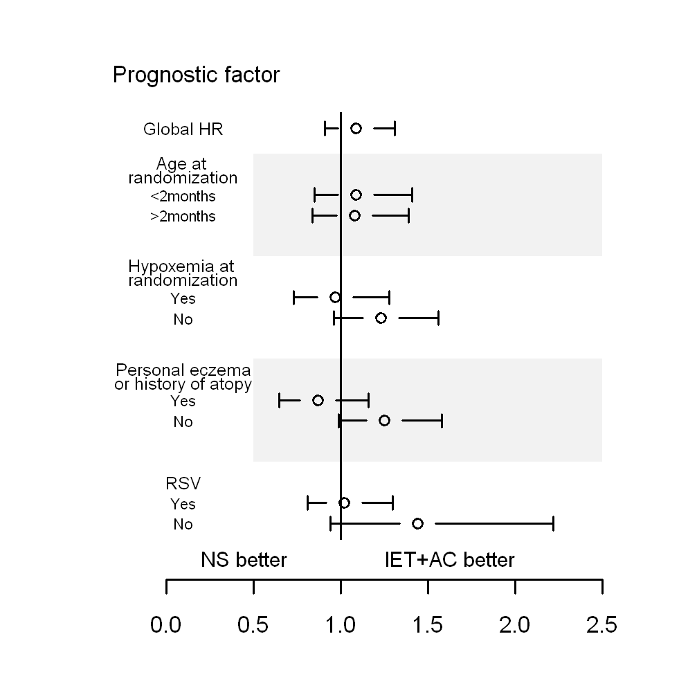 HRs and 95% CIs for healing in the group receiving IET + AC, as compared with the NS group, as a function of baseline prognostic factors.