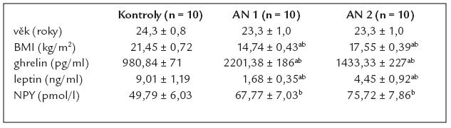 Hormonální charakteristiky pacientek s AN před a po 6týdenní realimentaci a porovnání s kontrolní skupino u zdravých žen.