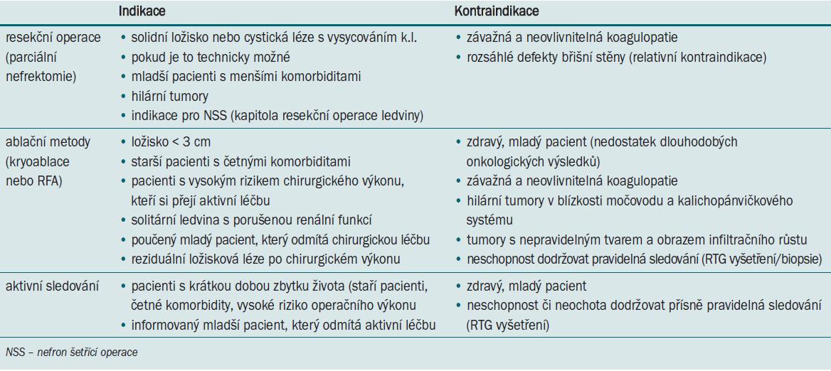 Indikace a kontraindikace léčebných metod SRM.