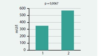 Zvýšení průměrné hladiny prolaktinu při hormonální léčbě estrogeny a cyproteronacetátu ve skupině male-to-female transsexuálů (p = 0,0067)