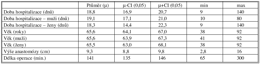 Základní charakteristiky souboru pacientů s kolorektální anastomózou Tab. 2. Primary characteristics of the colorectal anastomosis patient group