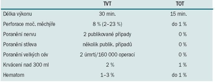 Peroperační komplikace TVT vs. TOT.