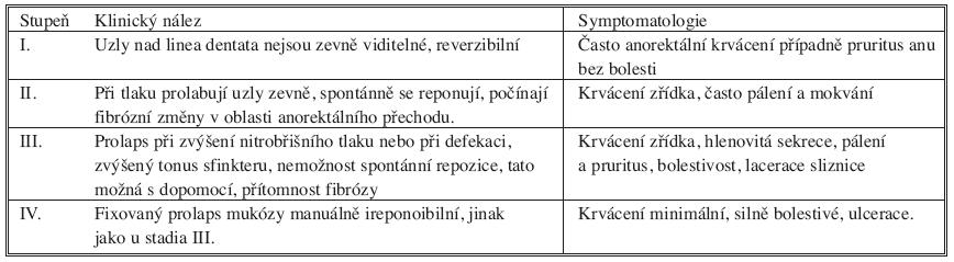 Přehled klinických nálezů a symptomatologie Tab. 1. An oerview of clinical findings and symptomathology
