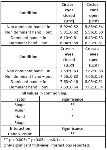 Feasibility dataset: descriptive statistics and ANOVA results for MSJ<sub>ratio</sub>
