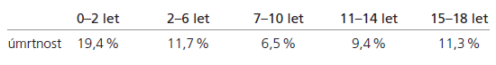 Úmrtnost v souboru v období I/2000–XII/2007.