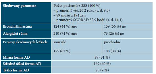 Tabulka 1. Výskyt sledovaných parametrů u 283 pacientů zahrnutých do studie