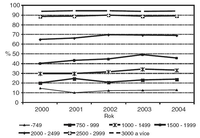Podíl výlučně kojených dětí při propuštění podle porodní hmotnosti (g) v letech 2000 až 2004.