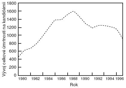 Pokles mortality na kandidémii v letech 1980–1996 Patrný je vrchol vzestupu mortality v roce 1989 a pak postupný pokles, podle [15].