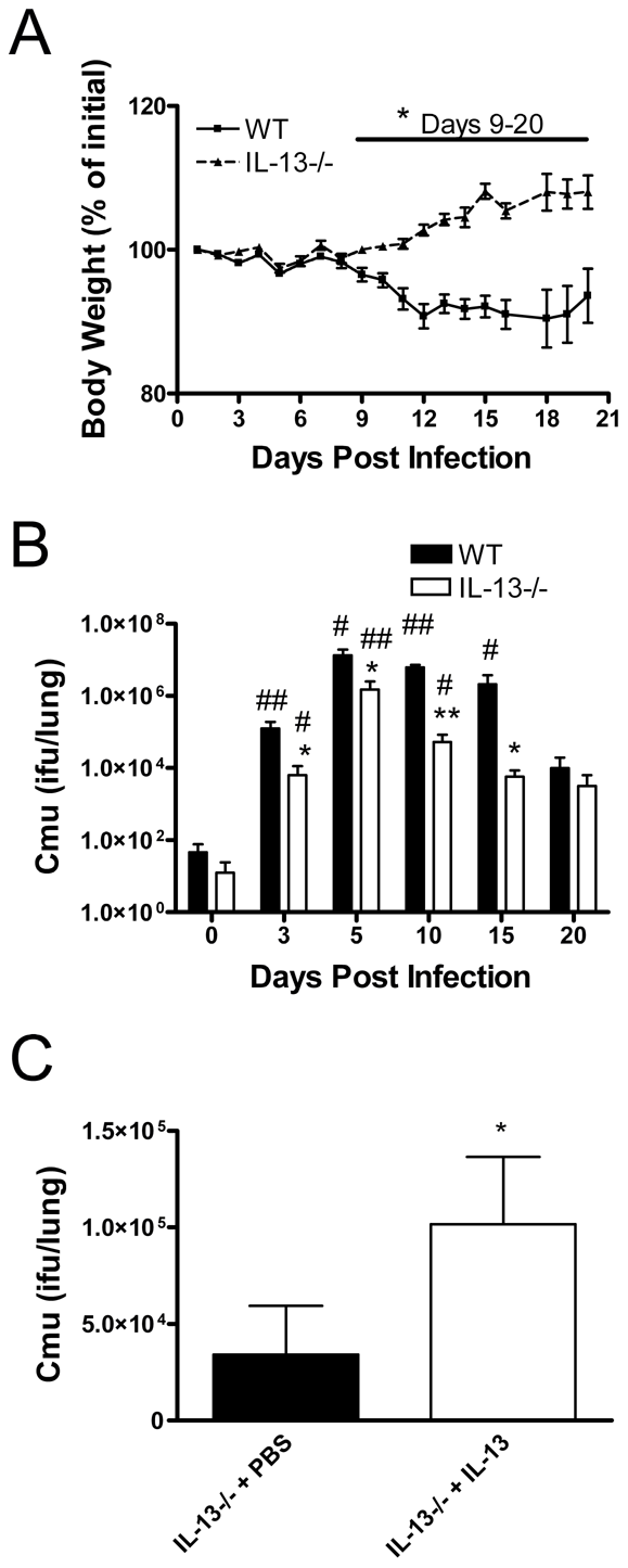 IL-13 deficiency reduces disease severity and enhances bacterial clearance during <i>Chlamydia muridarum</i> (<i>Cmu</i>) lung infection.