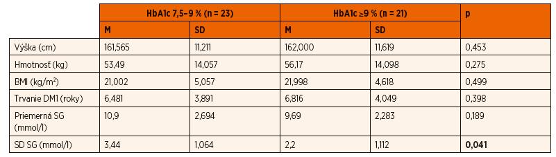 Porovnanie antropometrických parametrov, doby trvania diabetu a parametrov kontinuálneho glukózového monitorovania v skupine detí s HbA1c 7,5–9 % (n = 23) so skupinou detí s HbA1c ≥9 % (n = 21).