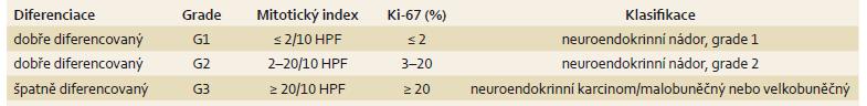 WHO klasifikace gastroenteropankreatických neuroendokrinních nádorů z roku 2010. Tab. 1. WHO classification of neuroendocrine gastroenteropancreatic tumors, 2010.
