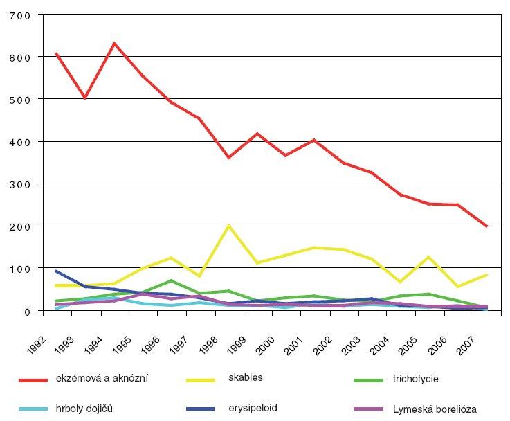 Profesionální dermatózy vČR – vývoj vletech 1992–2007.