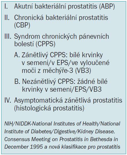 Klasifikace prostatitis podle NIDDK/NIH.