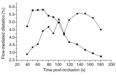 Vazodilatačná odpoveď brachiálnej artérie na hyperémiu u zdravých detí a adolescentov [13]. Krivky hodnôt FMD pre early (vľavo hore) a late responderov (vľavo dole).