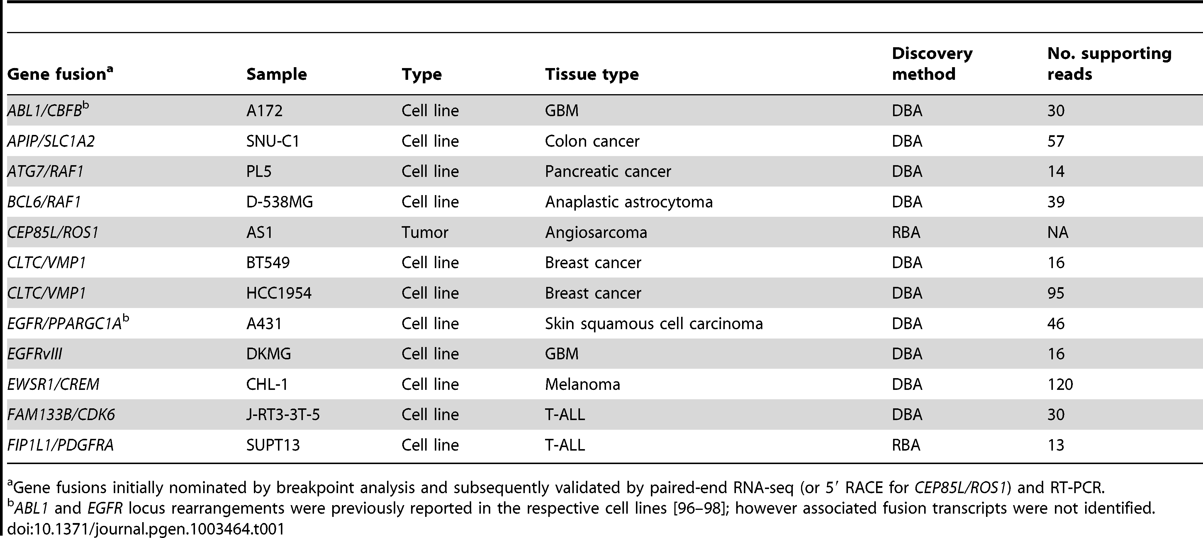 Validated gene fusions and rearrangements.