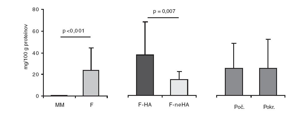 Priemerný obsah CML (mg/100g bielkovín) v materskom mlieku a práškových formulách, komerčne dostupných na slovenskom trhu. MM – materské mlieko (n = 56), F – formuly (n = 16), F-HA - hydrolyzované formuly (n = 7), F-neHA – nehydrolyzované formuly (n = 9), Poč. – počiatočné formuly (n = 10), Pokr. – pokračujúce formuly (n = 6)