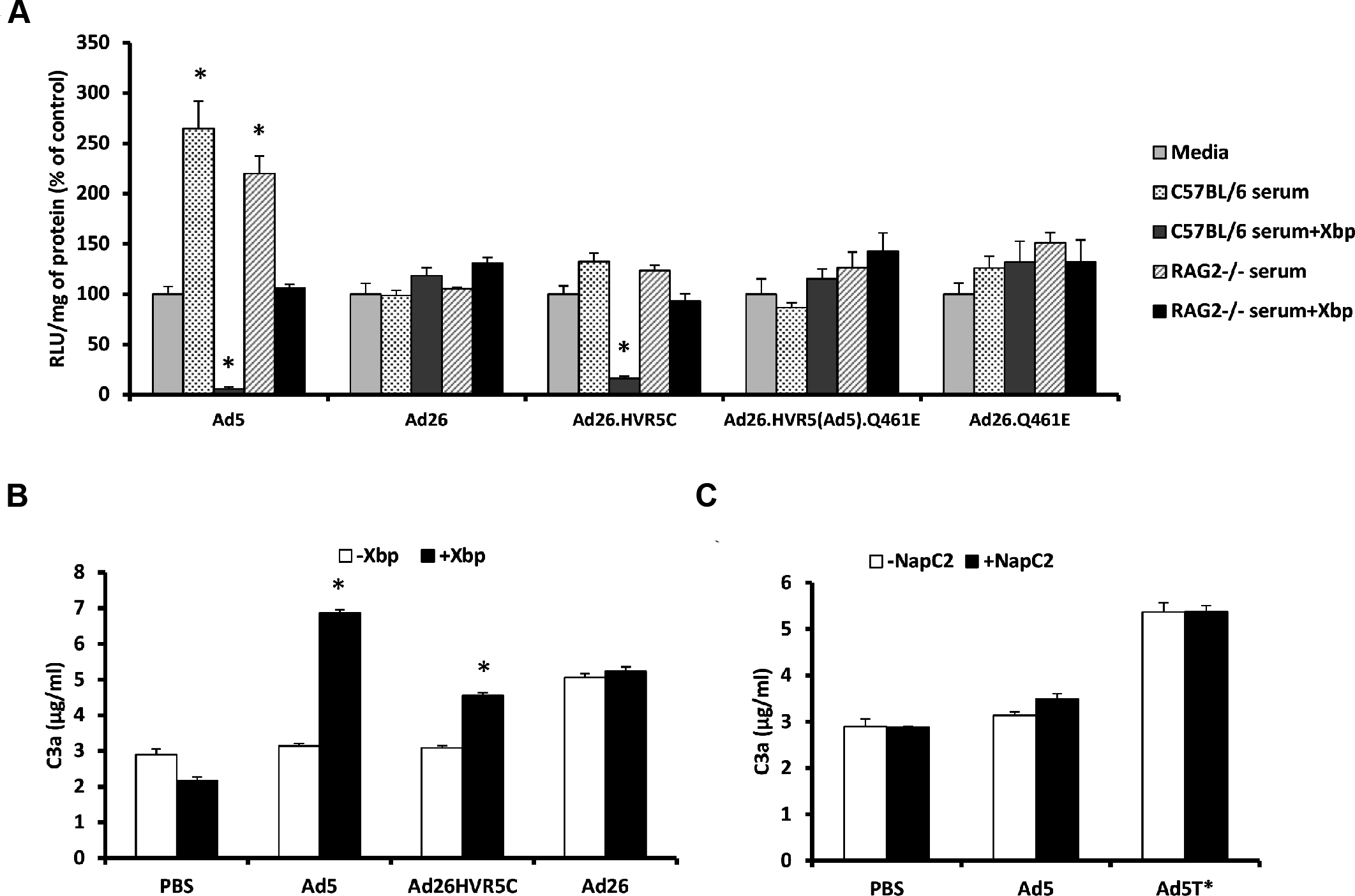 FX protects Ad26.HVR5C against immune attack.