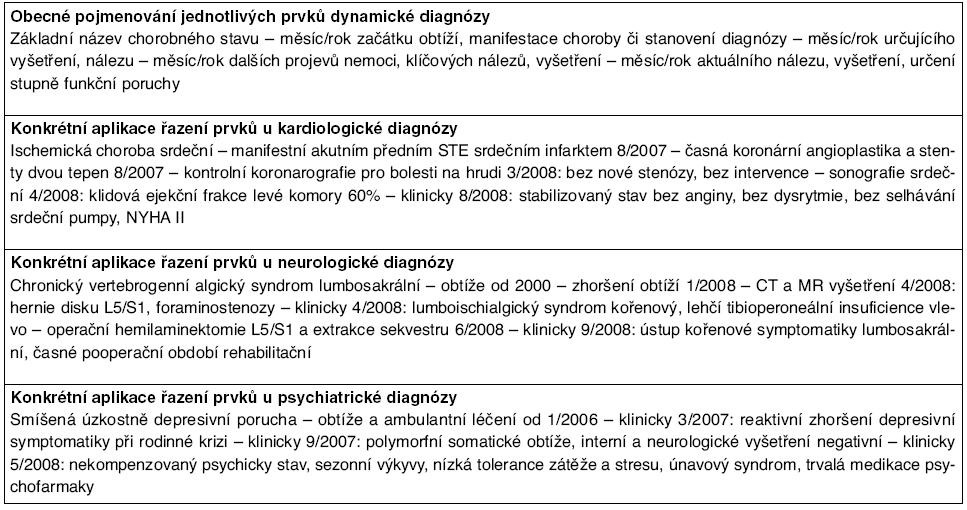 Obecná forma dynamické diagnózy a její konkrétní aplikace
