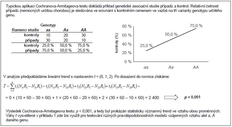 Příklad 2. Aplikace Cochranova-Armitageova testu pro trend v kontingenční tabulce z genetické asociační studie.