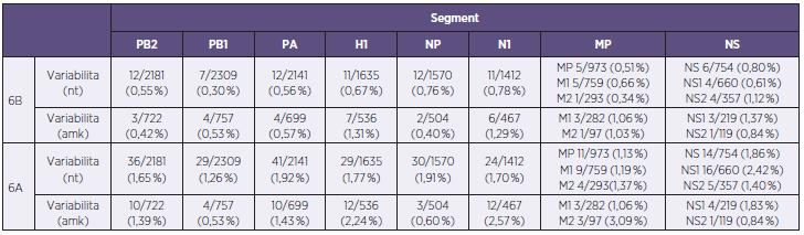 Sekvenční rozdíly u analyzovaných kmenů viru chřipky A/H1N1<sub>pdm</sub> reprezentujících sezonu 2012–2013 v České republice na nukleotidové a aminokyselinové úrovni v absolutních a procentních hodnotách  Table 2. Sequence differences in A/H1N1<sub>pdm</sub> influenza virus strains from the 2012/2013 season isolated in the Czech Republic at the nucleotide and amino acid levels expressed in absolute values and percentages